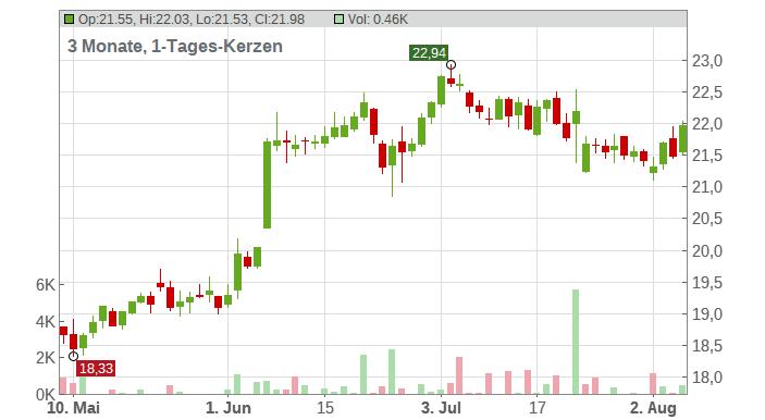 Danske Bank A/S Chart