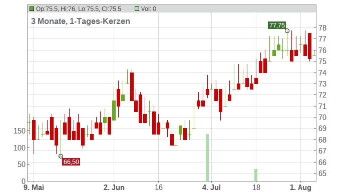 Howard Hughes Corp (The) Chart