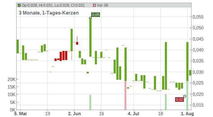 Metallis Resources Inc. Chart