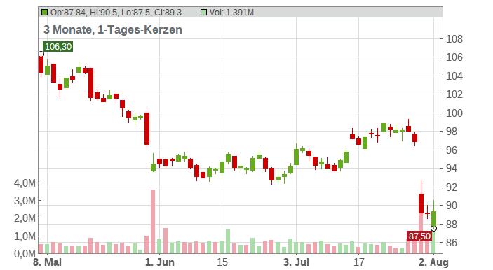 HEINEKEN EO 1,60 Chart