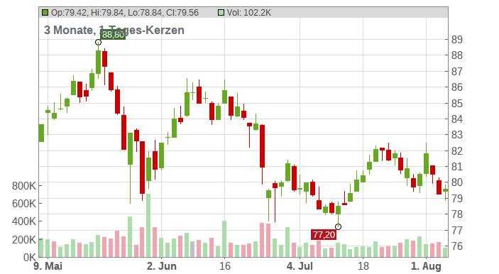 UCB S.A. Chart