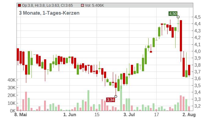 Parrot S.A. Chart
