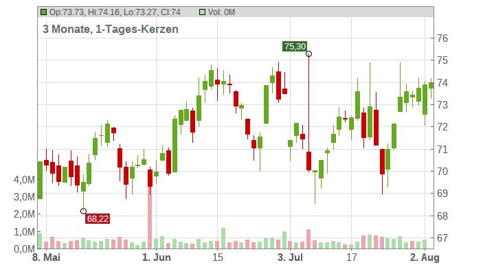 Publicis Groupe S.A. Chart