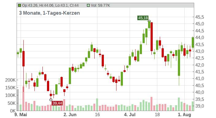 NV Bekaert SA Chart