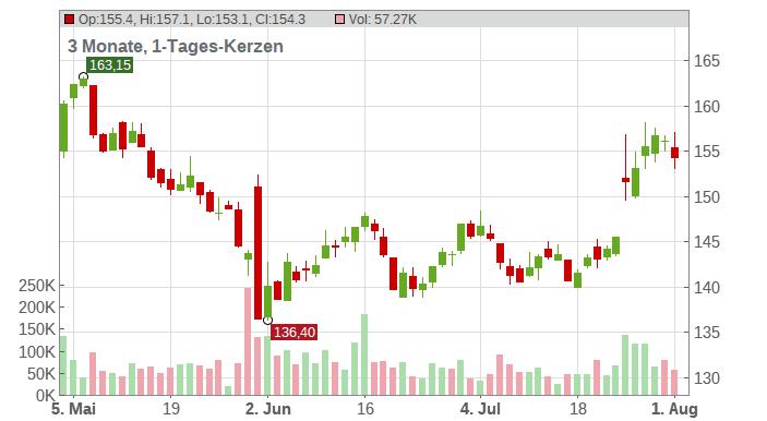 Remy Cointreau S.A. Chart