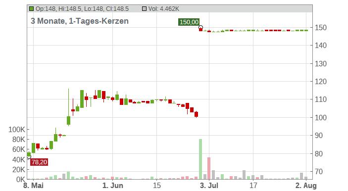 ESI Group SA Chart