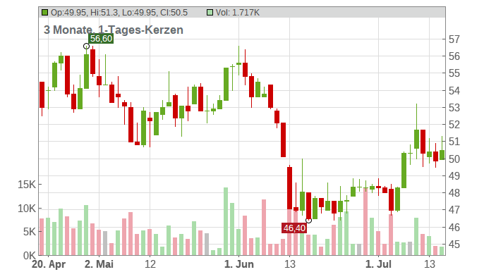 Aubay Technology Levallors Perrett Chart