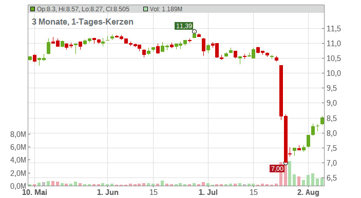 Eutelsat Communications S.A. Chart