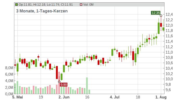 GALP ENERGIA SGPS NOM.EO1 Chart