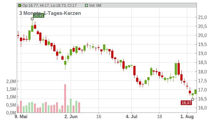 EDP Renovaveis SA Chart