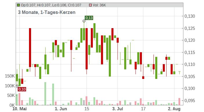 MKB NEDSENSE NV EO 0,10 Chart