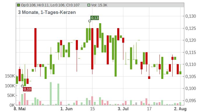 Nedsense Enterprises NV Chart