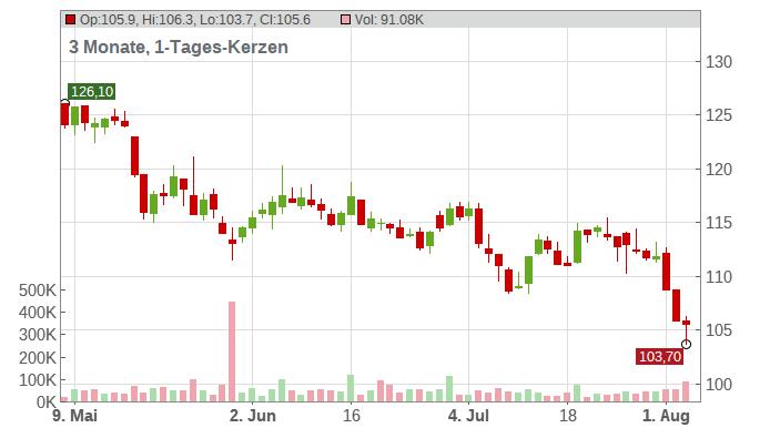 ELIA SYSTEM OPERA. SA/NV Chart