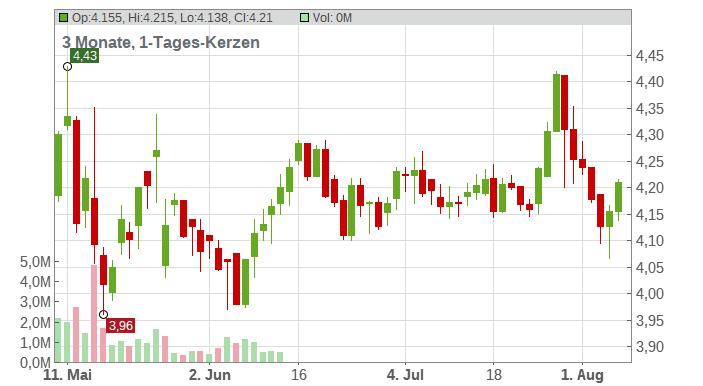 Altri SGPS S.A. Chart