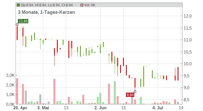 DNXCORP SE EO -,164 Chart