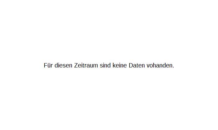 Aryzta AG Chart