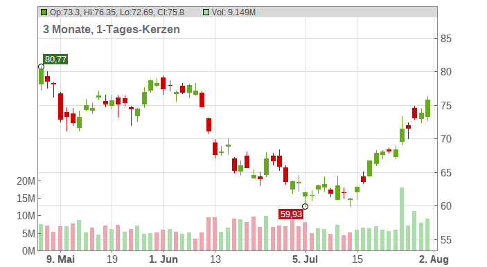 General Electric Company Chart