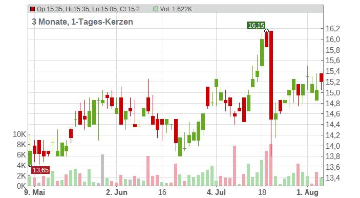 Infosys Ltd. (ADRs) Chart