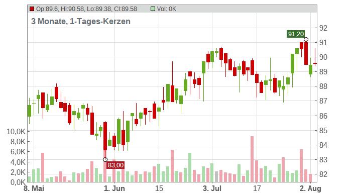 Philip Morris International Inc. Chart