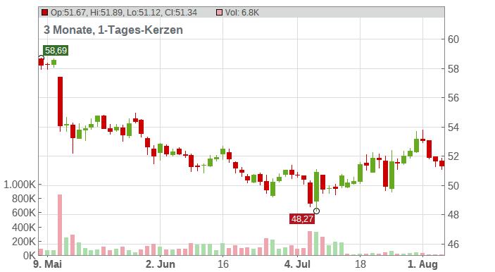 BAYER AG NA O.N. Chart