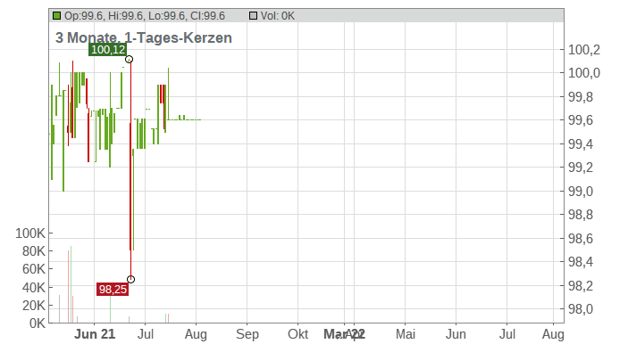 Aggregate Holdings 21 Chart