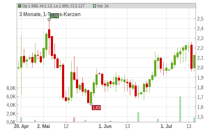 Otonomy Inc. Chart