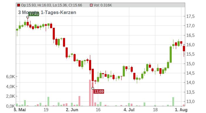 GVC HOLDINGS PLC EO-,01 Chart