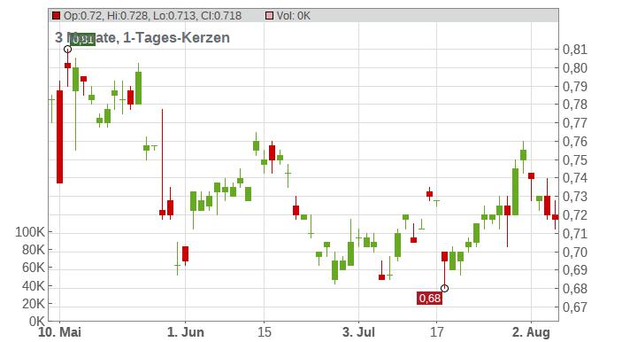Shangri-La Asia Ltd. Chart
