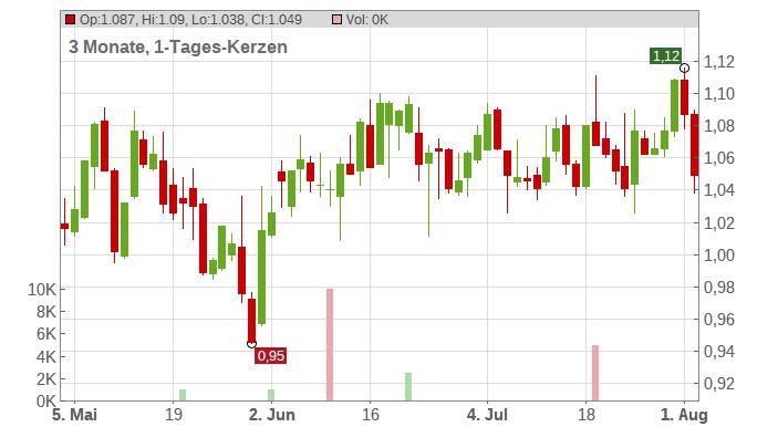 Amerigo Resources Ltd. Chart
