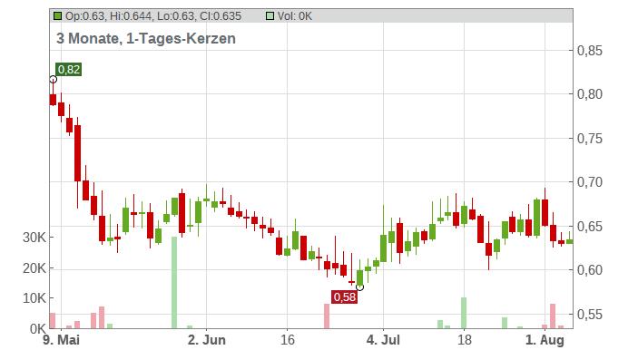 Avino Silver & Gold Mines Ltd Chart