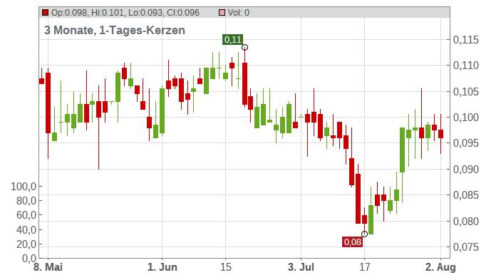 Garibaldi Resources Corp. Chart