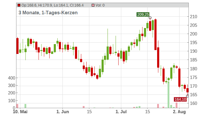 ALSO HOLDING AG SF 1 Chart