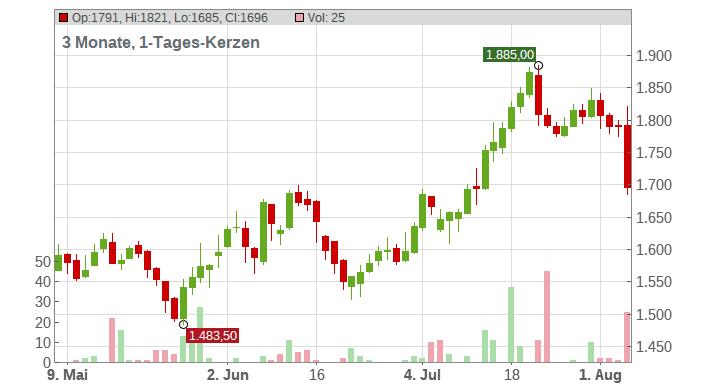 A.P. Moeller-Maersk A/S Chart