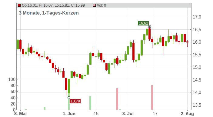 Fiskars Oy AB Chart