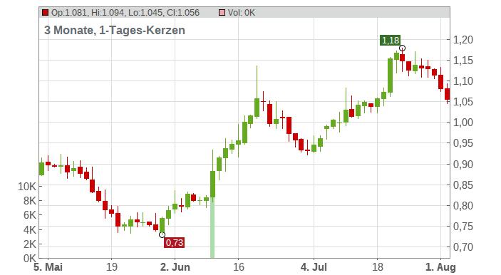 AO World Plc Chart