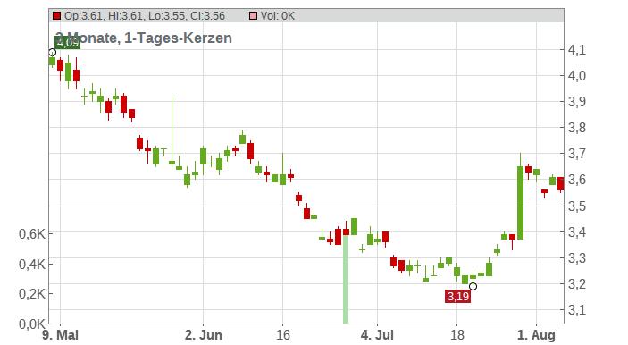 Beijing Enterprises Holdings Ltd. Chart