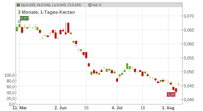 Ace Hardware Indonesia Tbk Chart