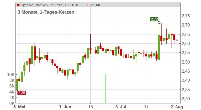 Gas Plus S.p.A. Chart