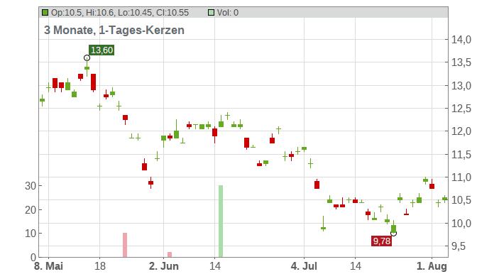 ENN Energy Holdings Ltd. Chart