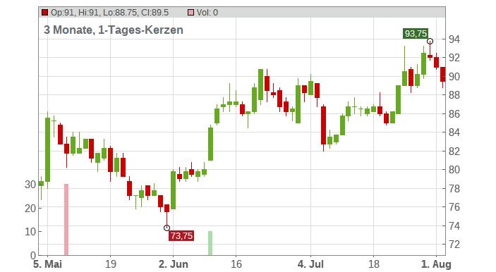 adidas AG (ADRs) Chart