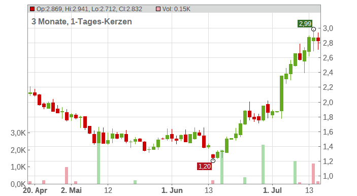 Agenus Inc. Chart