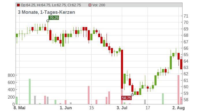 Astrazeneca PLC (Spons. ADRs) Chart