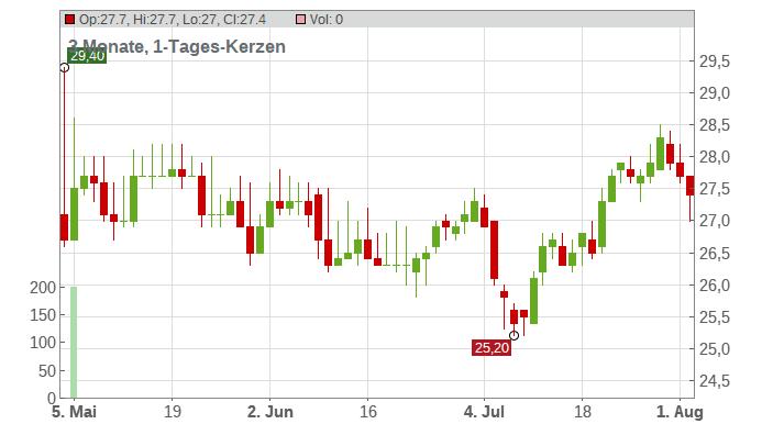 AXA UAP ADR 1/EO 2,29 Chart