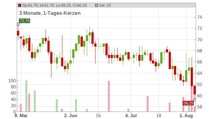 Bruker Corp. Chart