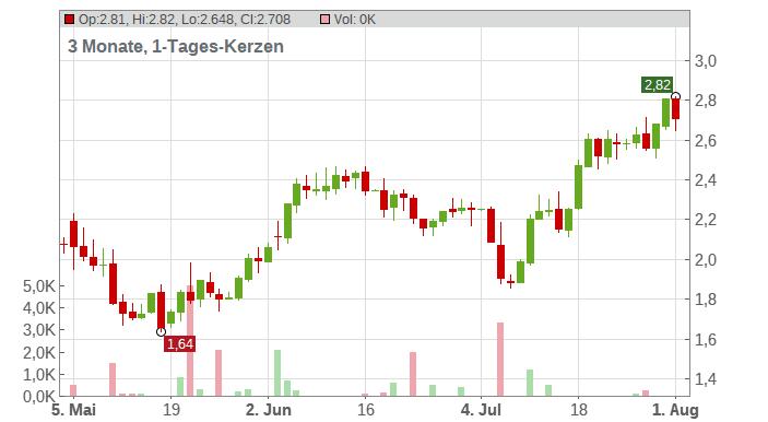 Cerus Corp Chart