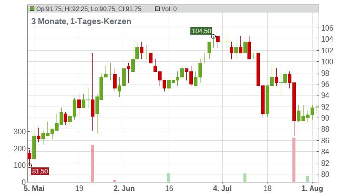 Dycom Industries Chart