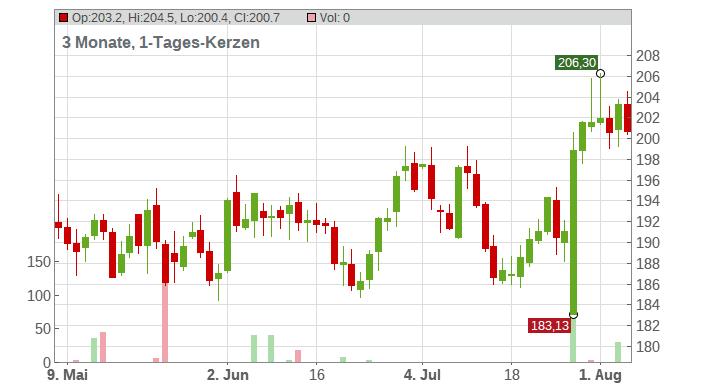 IDEX Corp Chart