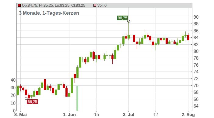Timken Company (The) Chart