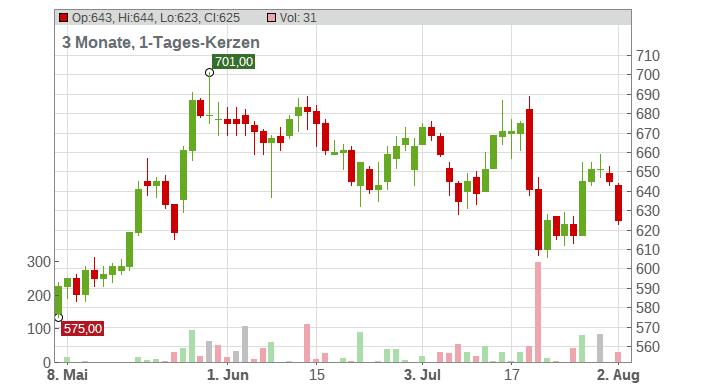 ASML Holding NV Chart