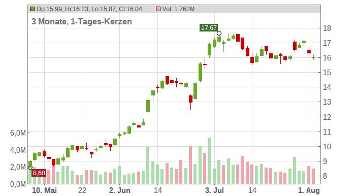 Carnival PLC (ADRs) Chart